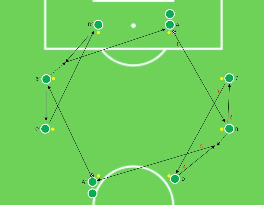 Betis Séville entrainement football pro