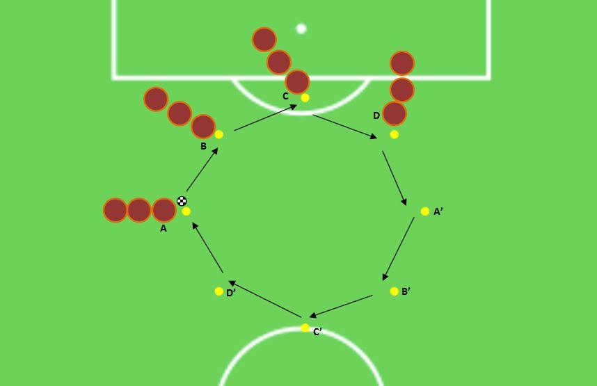 FLUMINENSE FC - Exercice pour travailler les prises de balles et les passes | Entrainement ...